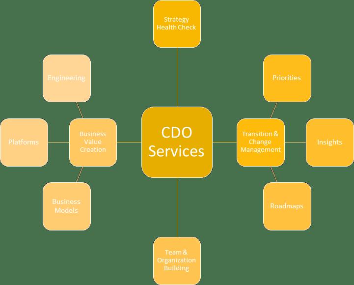 CDO Services